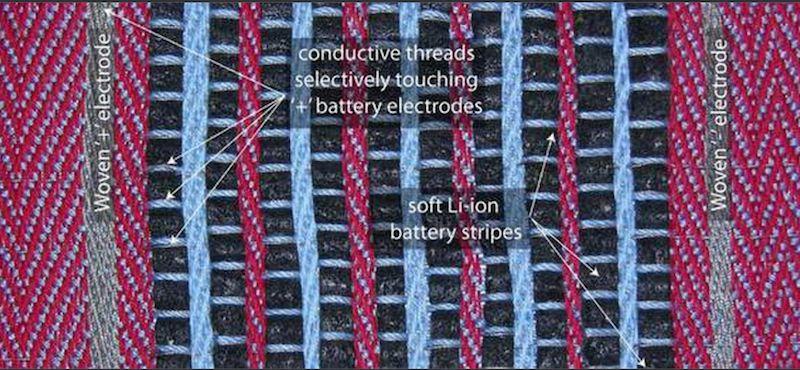 Е-ткани и смарт-текстиль