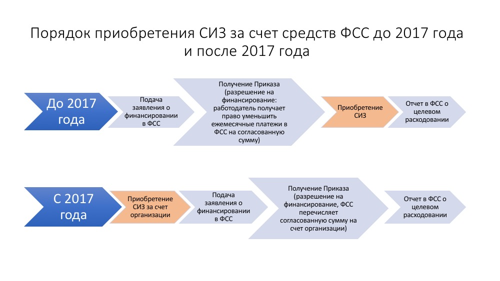 Изменения в порядке приобретения СИЗ за счет средств ФСС в 2017 году