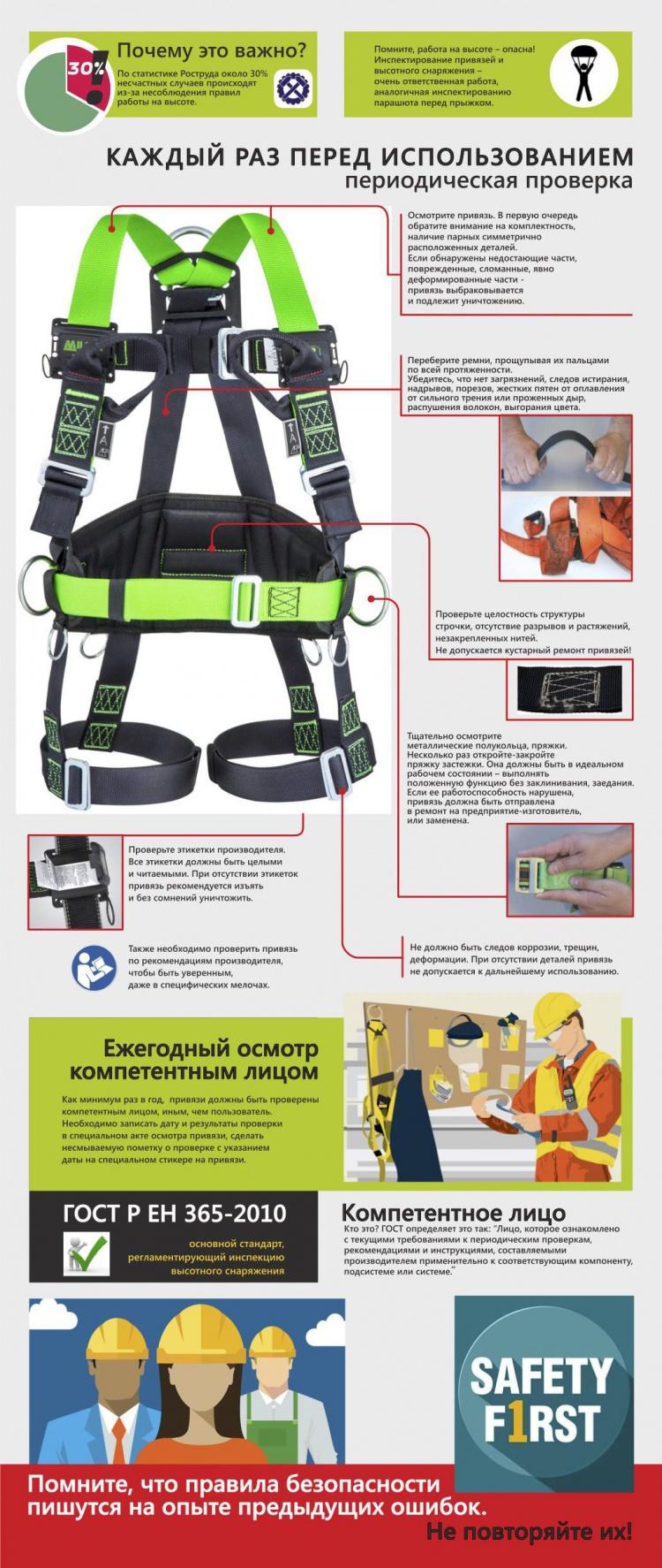 Инспектирование удерживающей системы для безопасной работы на высоте. Инфографика