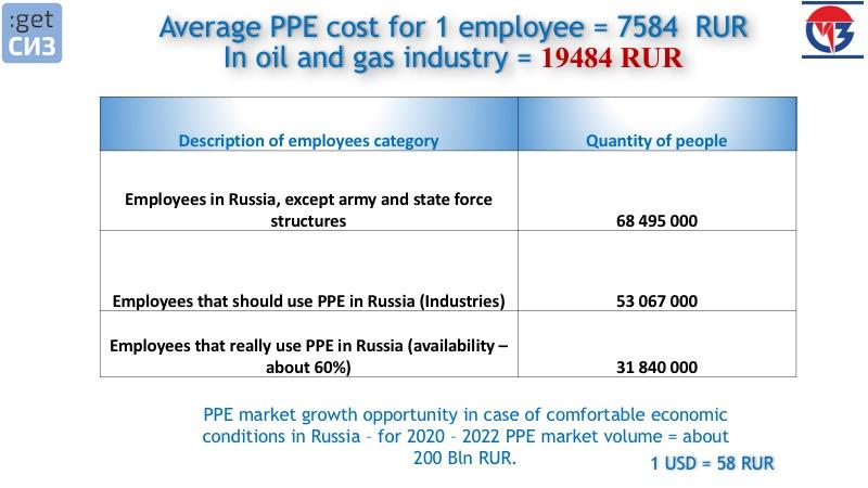 A+A PPE market RUS