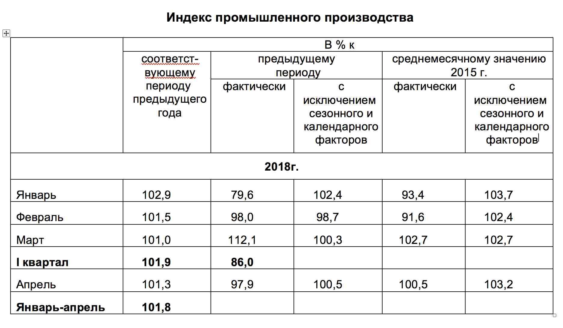 Индекс промышленного производства 2018