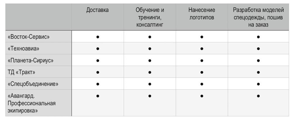 Таблица 1. Виды услуг, предлагаемых на сайтах ведущих шести российских компаний, входящих в топ производителей спецодежды, спецобуви и СИЗ.