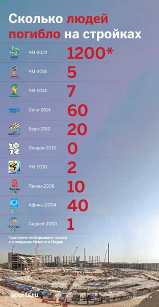 Стройки ЧМ-2022 в Катаре