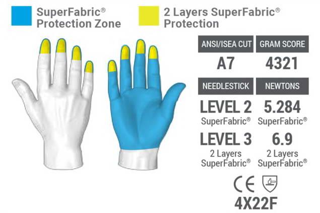 перчатки для защиты от прокола HexArmor