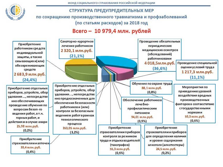 ФСС возмещение расходов на СИЗ 2018