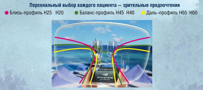 Видеть безопаснее - и лучше: защитные корригирующие очки от Uvex