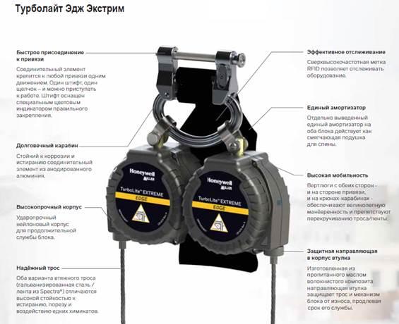 Революционное блокирующее устройство Турболайт ЭКСТРИМ от Honeywell для работ на острой кромке
