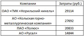 Анализ бюджетов на закупку СИЗ крупнейших российских промышленных компаний