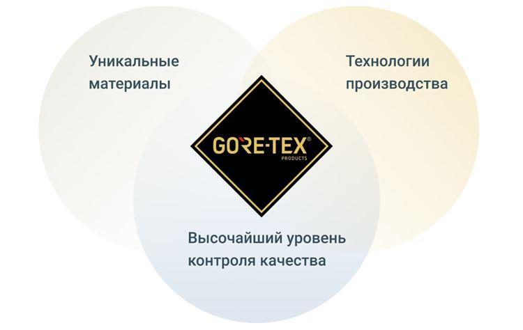 Максимум защитных свойств в одном изделии