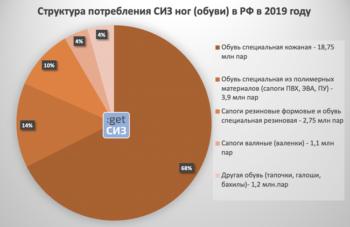 Топ-20 российских производителей кожаной спецобуви по результатам 2019 года