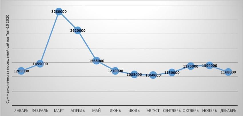Топ-10 самых посещаемых сайтов на российском рынке СИЗ