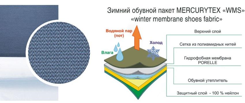 «Меркурий» из Иванова представляет инновационный материал