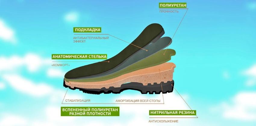 В Сибири внедряются инновации