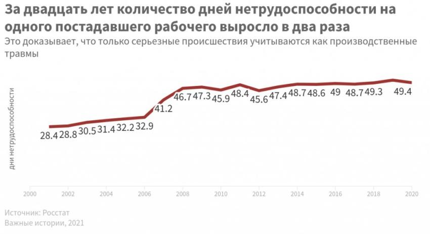Статистика производственного травматизма в России. Есть вопросы. Часть 2