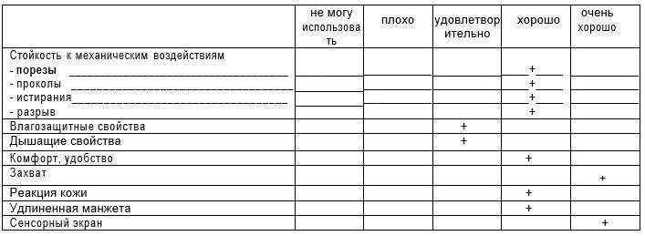 Защита по евростандарту: Honeywell запускает российские продажи перчаток CoreShield